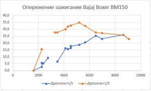 Bajaj Boxer графики опережения угла зажигания