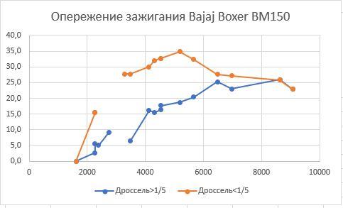 Графики угла опережения зажигания Bajaj Boxer BM150