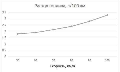 Bajaj Boxer: зависимость расхода топлива от скорости